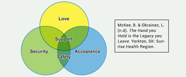 Attachment meets your child's needs for love, support, safety, acceptance, and security.